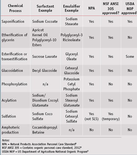 Table 2. Chemically modified surfactants and emulsifiers acceptable to North American certification standards<sup>5-7</sup>