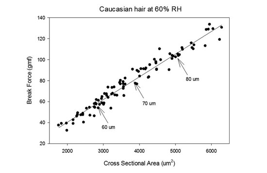Figure 2. The dependence of break force on hair fiber dimensions