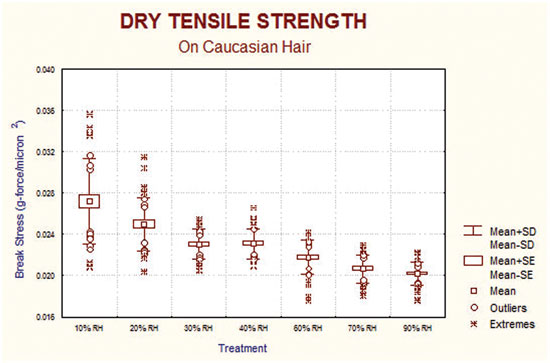 Figure 3. The effect of relative humidity on the break stress of hair