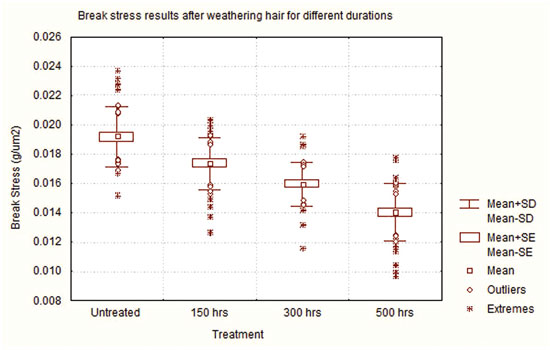 Figure 4. The reduction in break stress after exposing hair to simulated sunlight for progressively longer durations