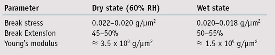 Table 1. Typical tensile parameters for hair in the wet and  dry states