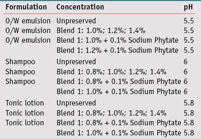 Table 2. Concentration of preservative system in tested formulations