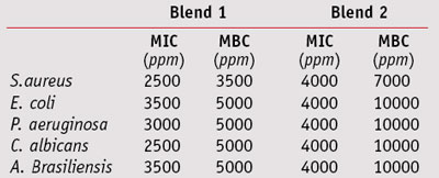 Table 3. Inhibitory (MIC) and biocidal (MBC) activity of blends 1 and 2