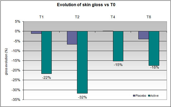 Figure 5. Evolution of gloss