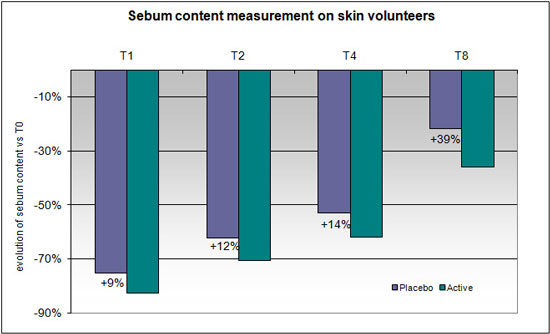 Figure 6. Evolution of sebum content of skin volunteers versus T0