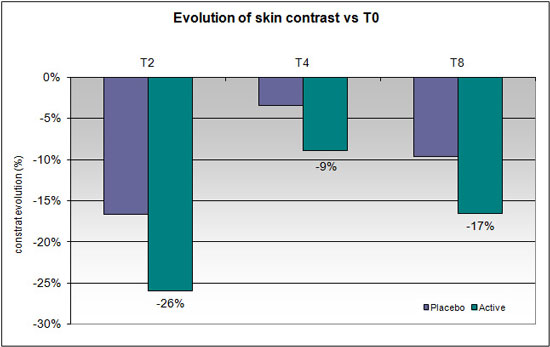Figure 8. Evolution of skin texture