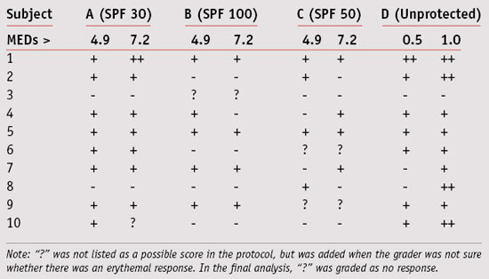 Table 3. Grades obtained for each subject, for each product or unprotected site
