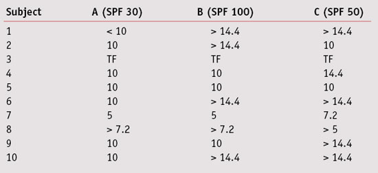Table 4. Estimates the SPF based on the erythemal energy at the product sites, divided by the same grade on the unprotected site