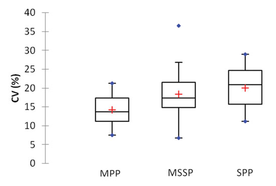 Figure 3. Box plots of in vitro SPF variability according to substrates