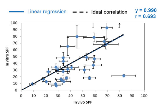 Figure 4. In vivo/in vitro correlation for MPP substrate
