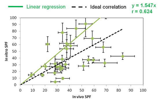 Figure 5. In vivo/in vitro correlation for MSSP substrate