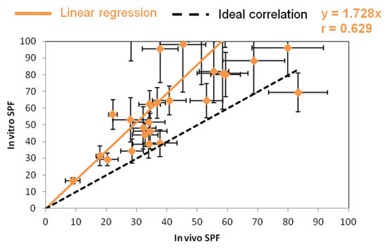 Figure 6. In vivo / in vitro correlation for SPP substrate