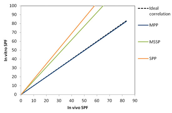 Figure 7. In vivo/In vitro correlation according to the three different substrates