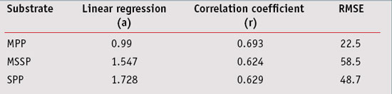 Table 7. Correlation results between in vivo and in vitro SPF values according to different substrates