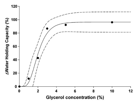 Figure 1. Water-holding capacity of the skin as a function of glycerol concentration (v/v%)