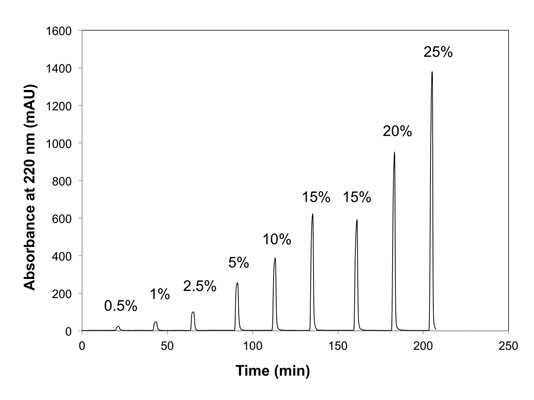 Figure 7. Release of encapsulated lidocaine by three-minute excursions of ethanol in flowing buffer varying the ethanol concentration; measured in real time by a liquid chromatography UV detector