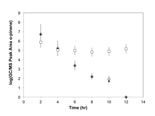 Figure 2. Log plot of relative headspace concentration of α-pinene, as measured by integrated peak area vs. time, for nanoporous organosilica (q), natural sponge (•) and glass beads ()