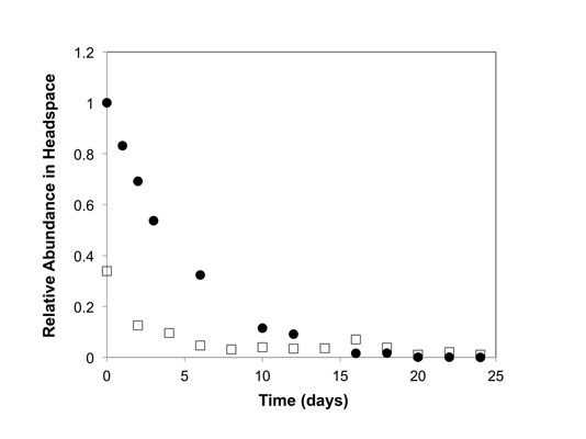 Figure 3. Relative headspace concentration of menthol vs. time, as released from natural sponge and nanoporous organosilica