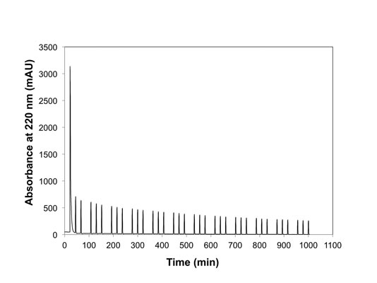 Figure 6. Release of encapsulated lidocaine by repeated three-minute excursions of 5% v/v ethanol in flowing buffer; measured in real time by a liquid chromatography UV detector