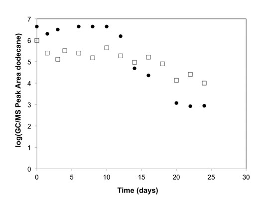Figure 5. Relative headspace concentration of dodecane (log chromatographic peak area) vs. time, as released from natural sponge (•) and nanoporous organosilica (□)