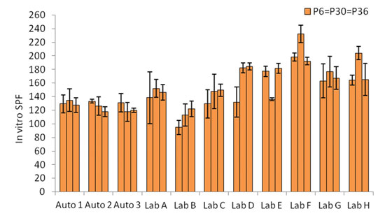 Figure 4. In vitro SPF results of second triplicate blind tests.
