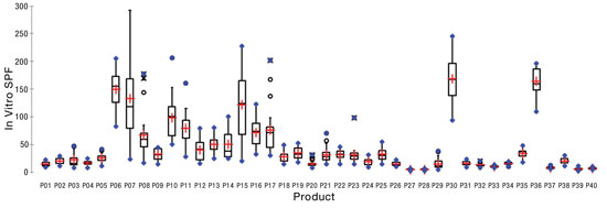 Figure 5. Box plots of in vitro SPF variability according to manual spreading
