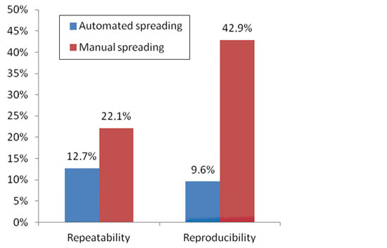 Figure 7. Repeatability and reproducibility comparison from ANOVA Gage R&R results