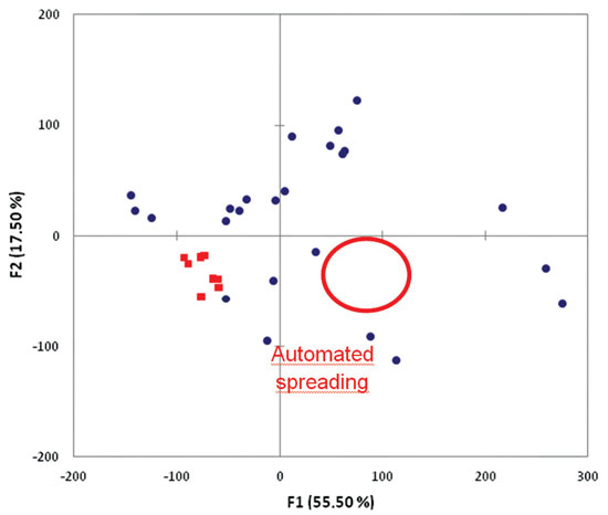 Figure 8. Principal component analysis of in vitro SPF from different laboratories and automated spreading