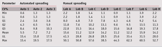 Table 3. Results of coefficient of variation; intra-operator and automated spreading comparison