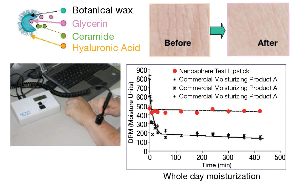 Figure 1. Corneometer results indicate the test lipstick significantly increased moisture.