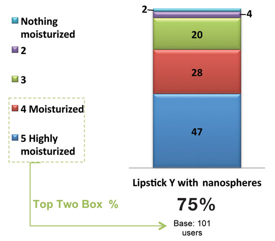 Figure 3. How moisturized do your lips feel with lipstick Y?