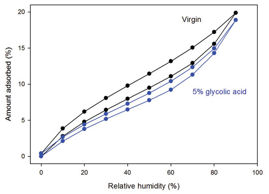 Figure 3. Adsorption and desorption isotherms for hair treated with glycolic acid versus untreated control