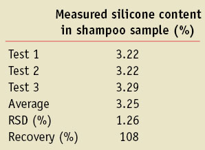 Table 1. Recovery of silicone from rinse water