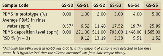Table 2. Silicone deposition measurement
