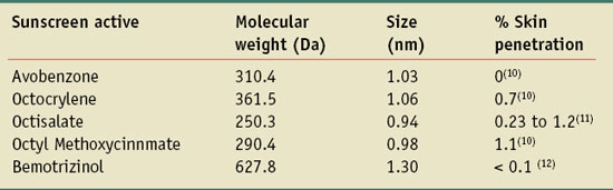 Table 1.  Typical molecules used as UV actives