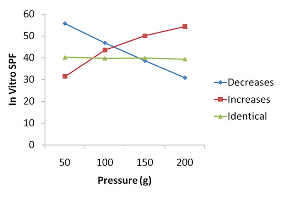 Figure 4. Mean in vitro SPF according to behavior and pressure