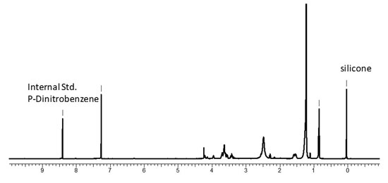 Figure 2. Representative <sup>1</sup>H NMR spectrum of rinse water sample