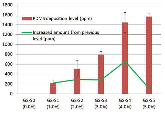 Figure 3. Silicone deposition results of samples with different levels of silicone