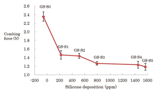 Figure 4. Correlation between silicone deposition amount and dry hair combing force
