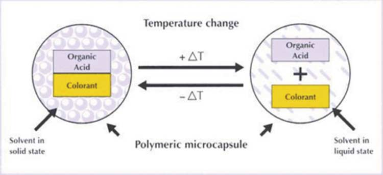 Figure 4. Thermochromic transition