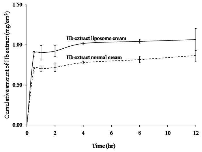 Figure 4. Amount of extract collected