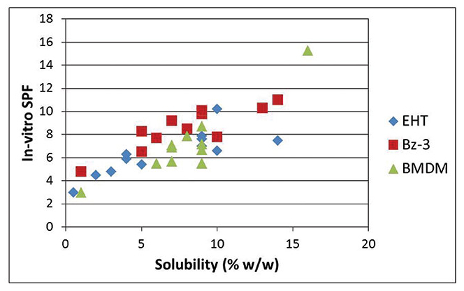 Figure 1. Effect of the solubility of organic UV filters on SPF