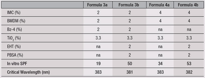 Table 3. In vitro SPF Data for Formulas 3a-b and 4a-b