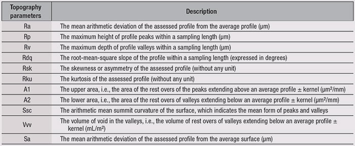 Table 1. Topography Parameters for Comparison