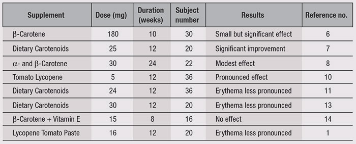 Table 1. Carotenoids and Effects on Photoprotection