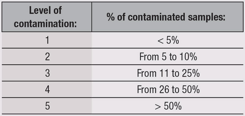 Table 1. Levels of Contamination