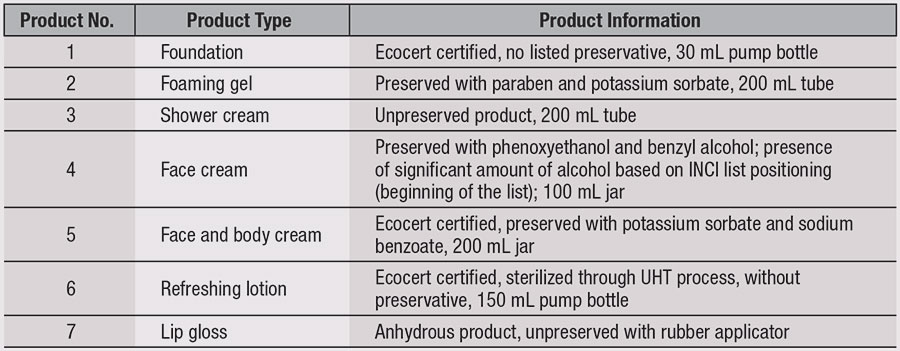 Table 4. Selected Products