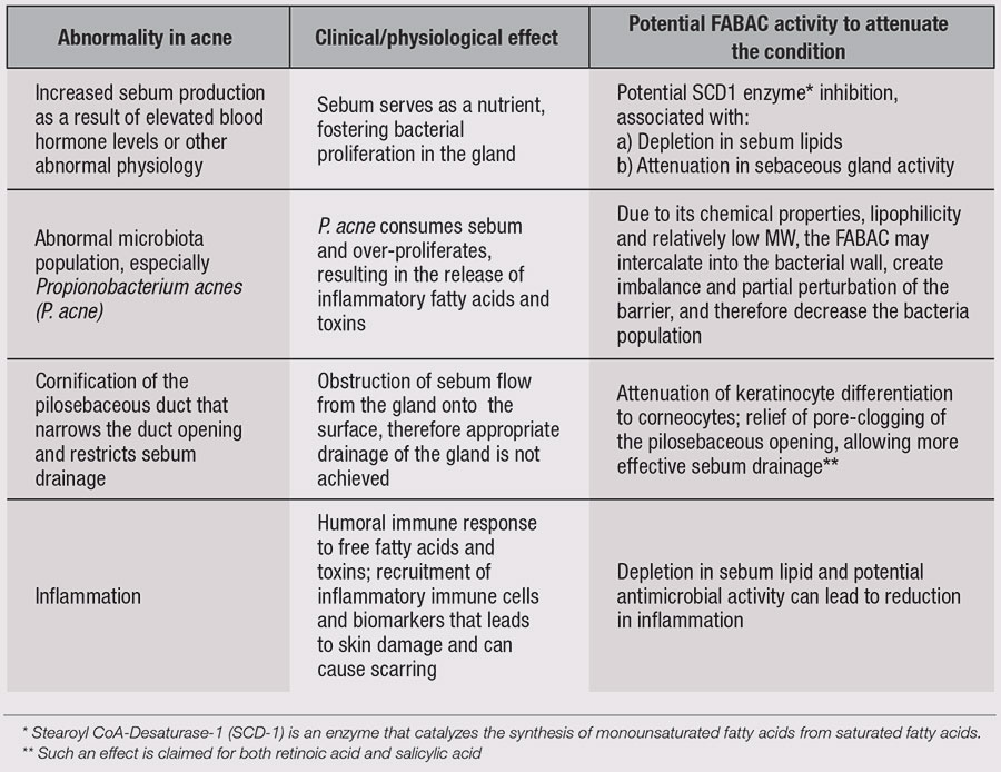 Table 3. Conditions Leading to Acne and Anticipated Activity of the Specified FABAC