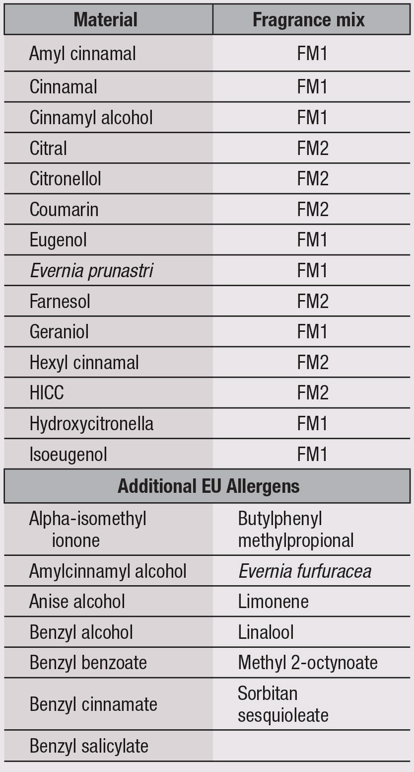 Table 1. Fragrance Mix Allergens and Additional EU Allergens