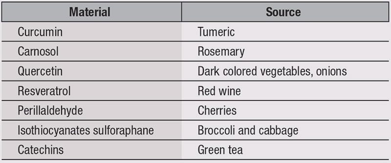 Table 1. Natural Materials With Nrf2 Activity